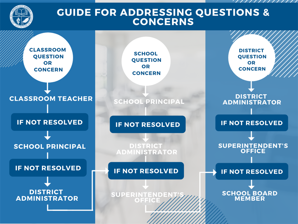 DCS Guide for Addressing Questions and Concerns Flowchart